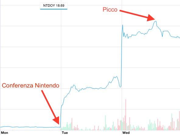 Azioni Nintendo