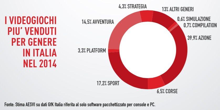 Generi Videogiochi 2014