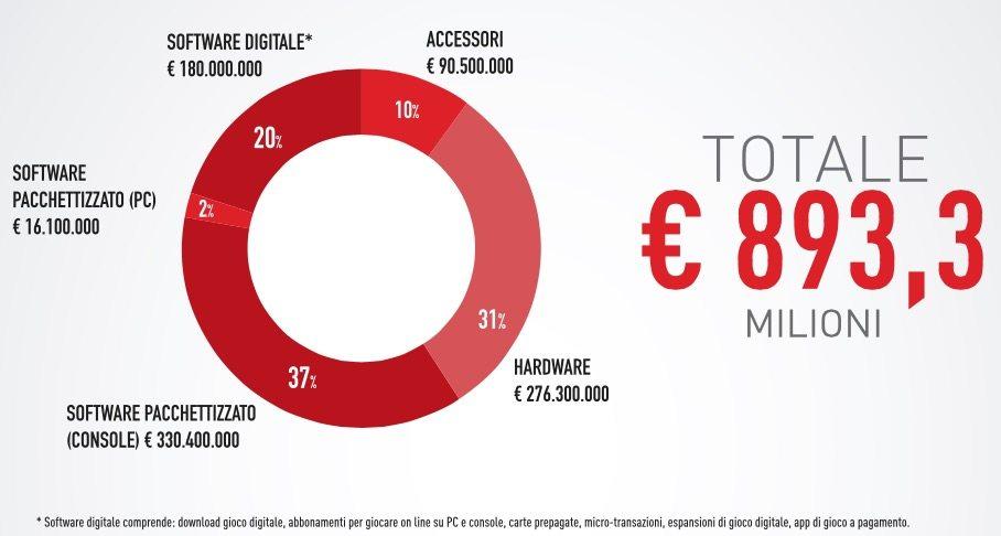 Mercato Videogiochi 2014