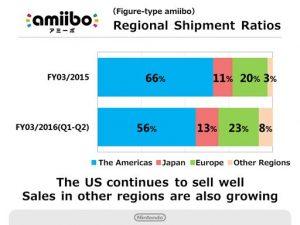 amiibo-america-vendite