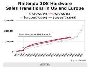 andamento vendite 3DS nintendo