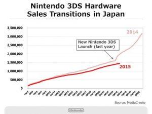 vendite hardware nintendo