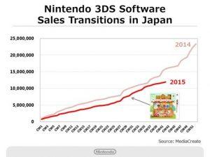 vendite software nintendo