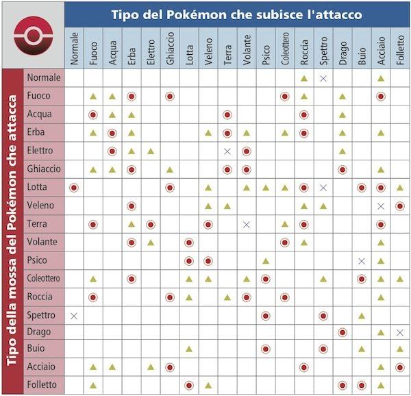 Tabella Di Compatibilità Dei Tipi Pokémon X E Y Pokémon Millennium