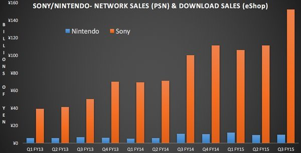 Differenza vendite digitali Nintendo-Sony