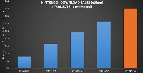 Grafico vendite su eShop