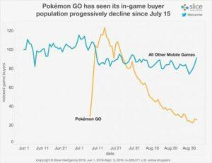 Pokémon GO grafico 1