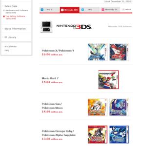 Classifica 3DS 2016