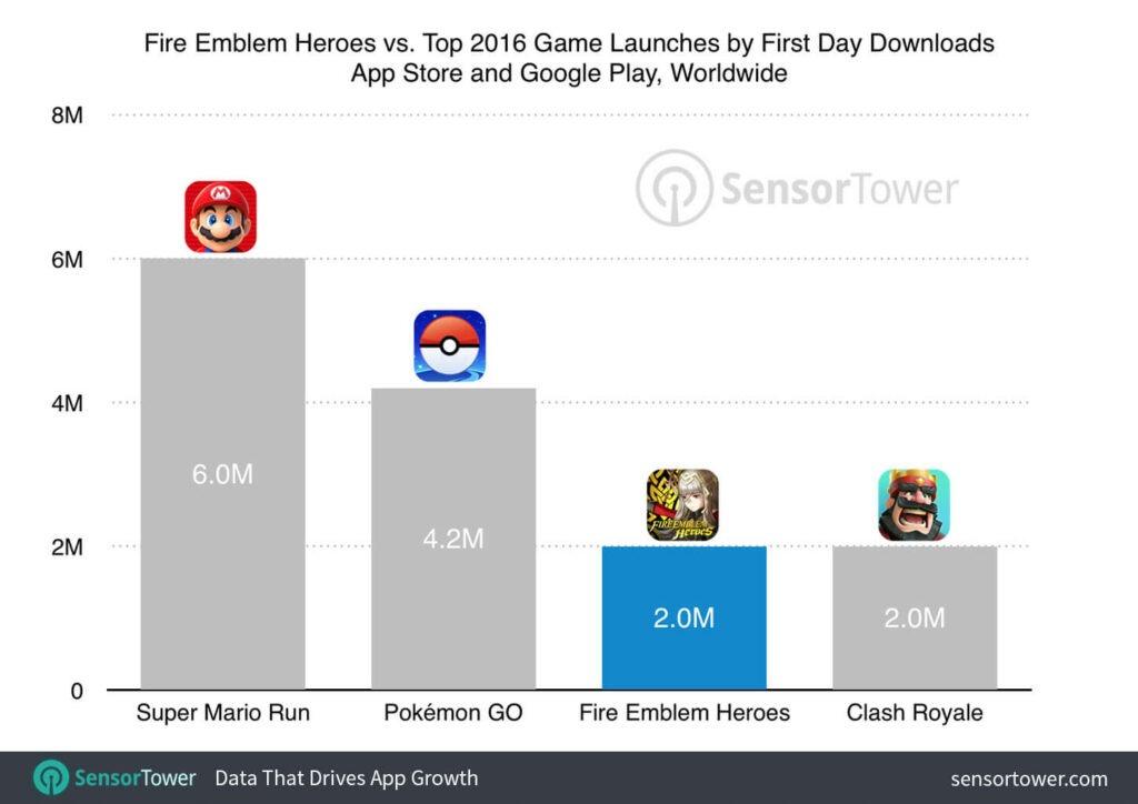 Fire Emblem Heroes download