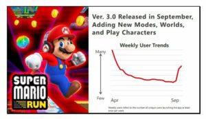 trend super mario run