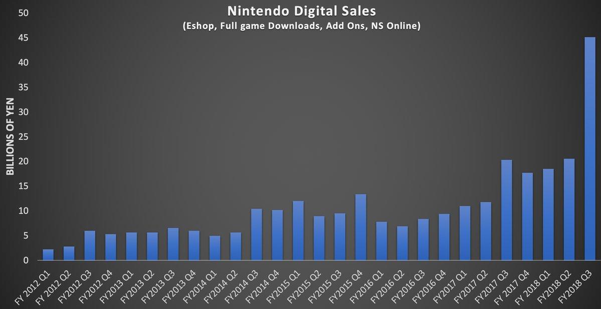 Nintendo Switch, per un'analista le vendite del secondo anno sono fallimentari