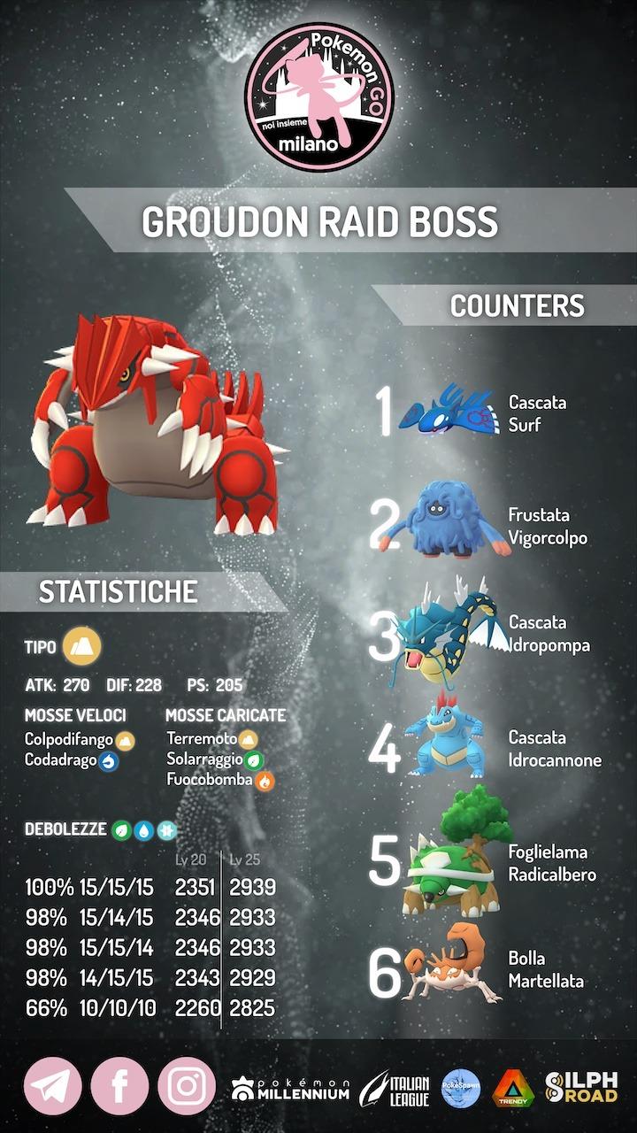 Groudon infografica 2021