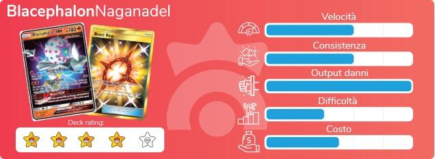 """Scheda di valutazione del mazzo """"BlacephalonNaganadel"""" del GCC Pokémon"""