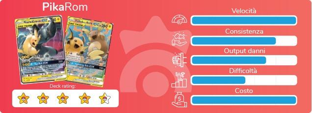 """Scheda di valutazione del mazzo """"PikaRom"""" del GCC Pokémon"""