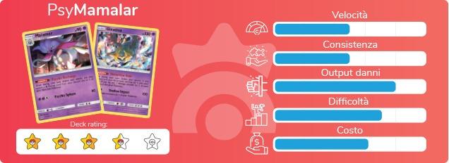 """Scheda di valutazione del mazzo """"PsyMalamar"""" del GCC Pokémon"""