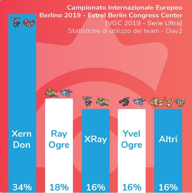 Statistiche di utilizzo dei team al day2 del campionato internazionale VGC di Berlino 2019