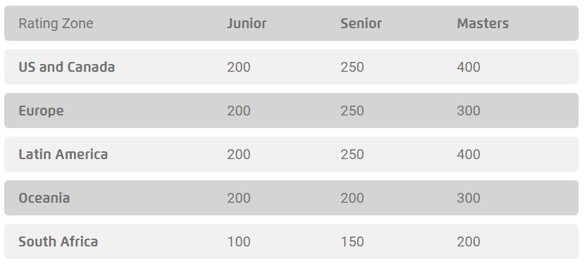 Gruppo G Mondiali 2020 Calendario.Annunciati I Championship Point Necessari Per Qualificarsi