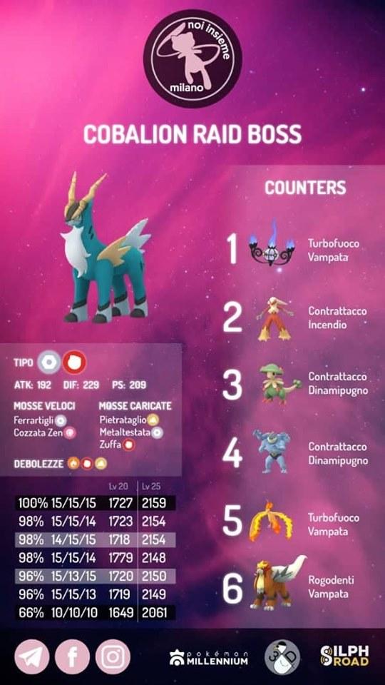 infografica Cobalion