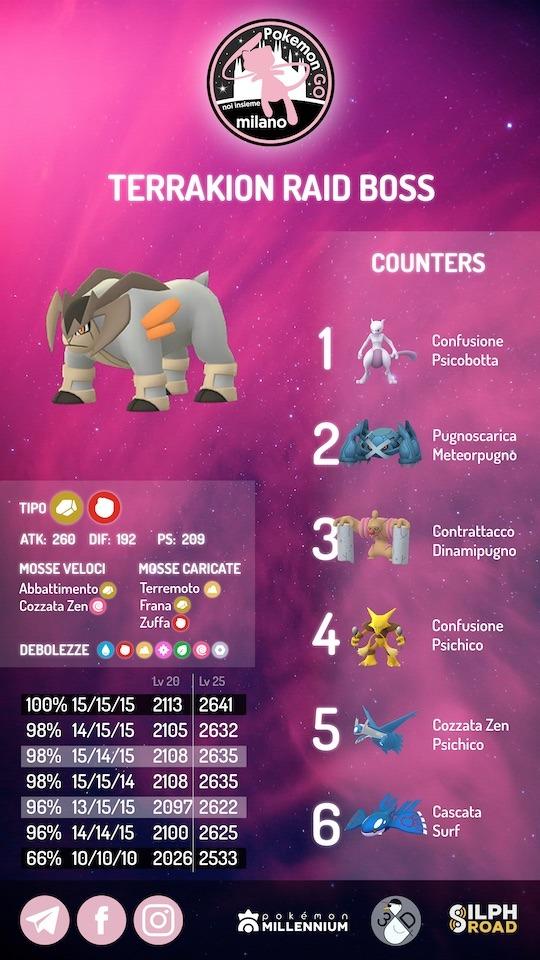 infografica Terrakion