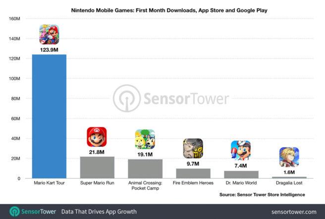 Mario kart tour svetta rispetto a tutti gli altri titoli Nintendo mobile