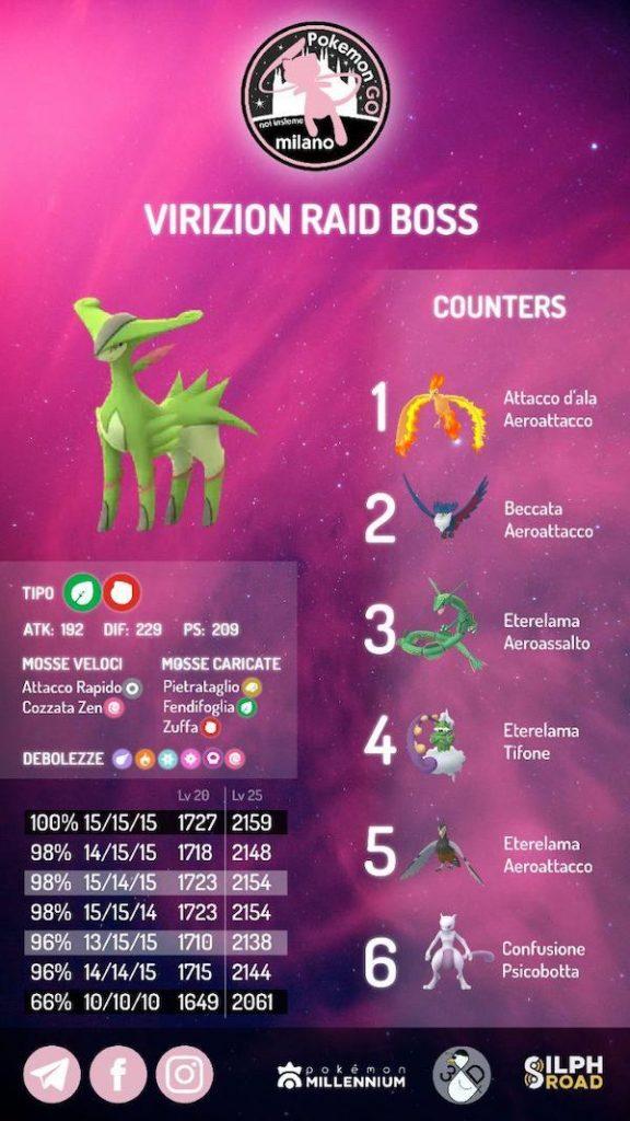 virizion infografica