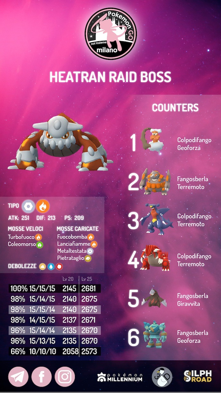 Heatran infografica
