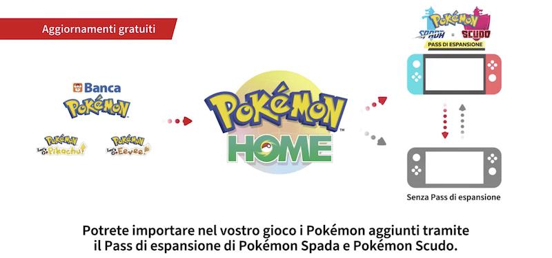 Traferire Pokémon HOME funzionamento