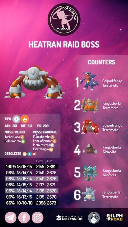 infografica Heatran