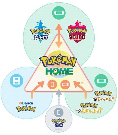 infografica Pokémon HOME