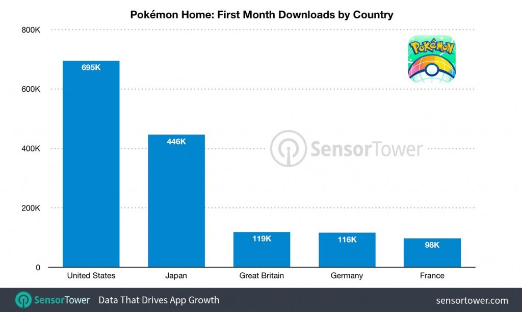 Pokémon HOME statistiche Sensor Tower