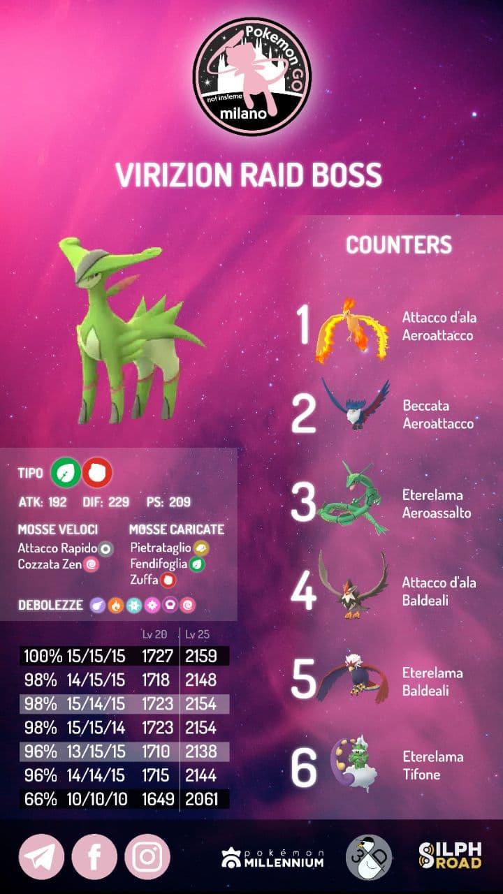 infografica Virizion