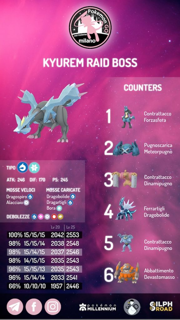 infografica Kyurem 2020
