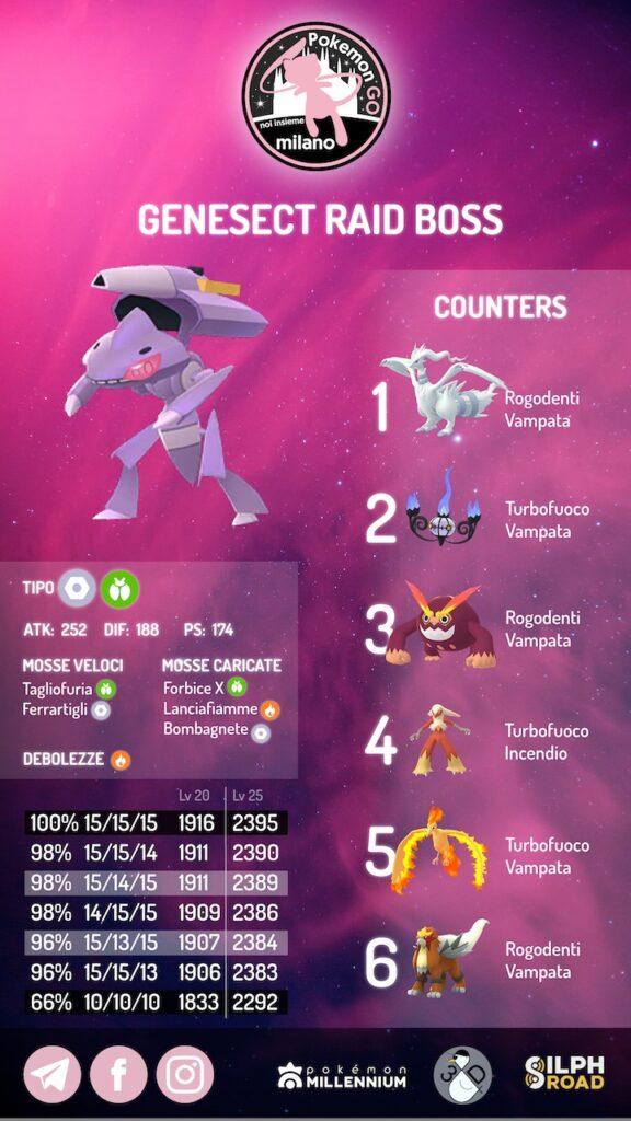 infografica Genesect 2021