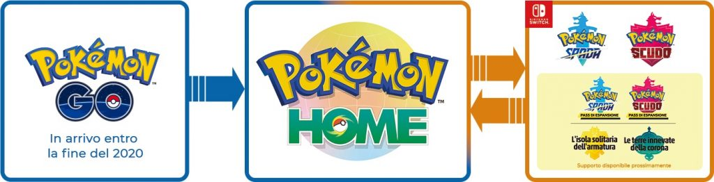collegamento Pokémon GO e HOME