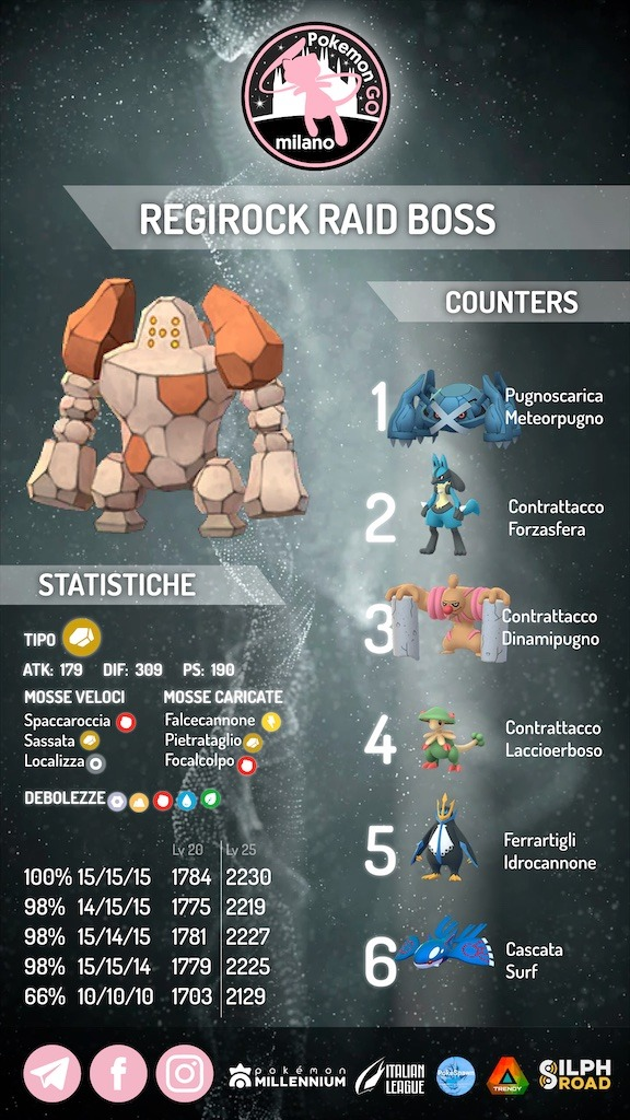 regirock infografica 2021
