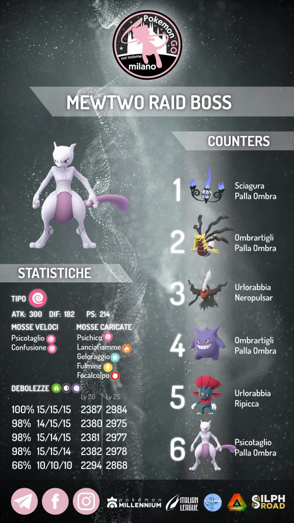 Guida Mewtwo Pokémon GO