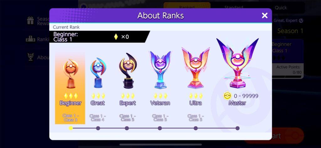 Pokémon Unite ranking