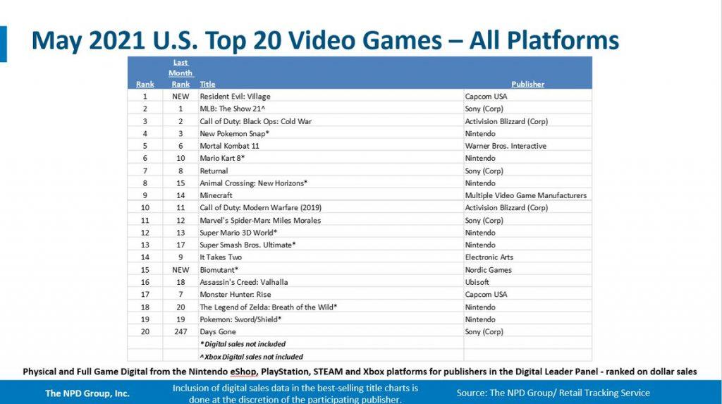 maggio 2021 vendite videogiochi Stati Uniti