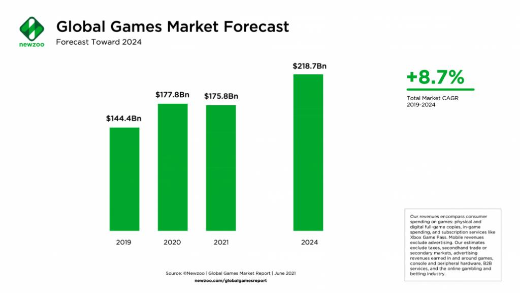 Mercato globale videogiochi