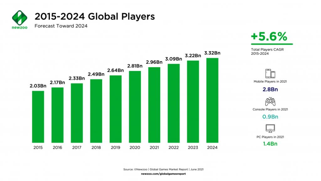 Videogiocatori mondiali statistiche