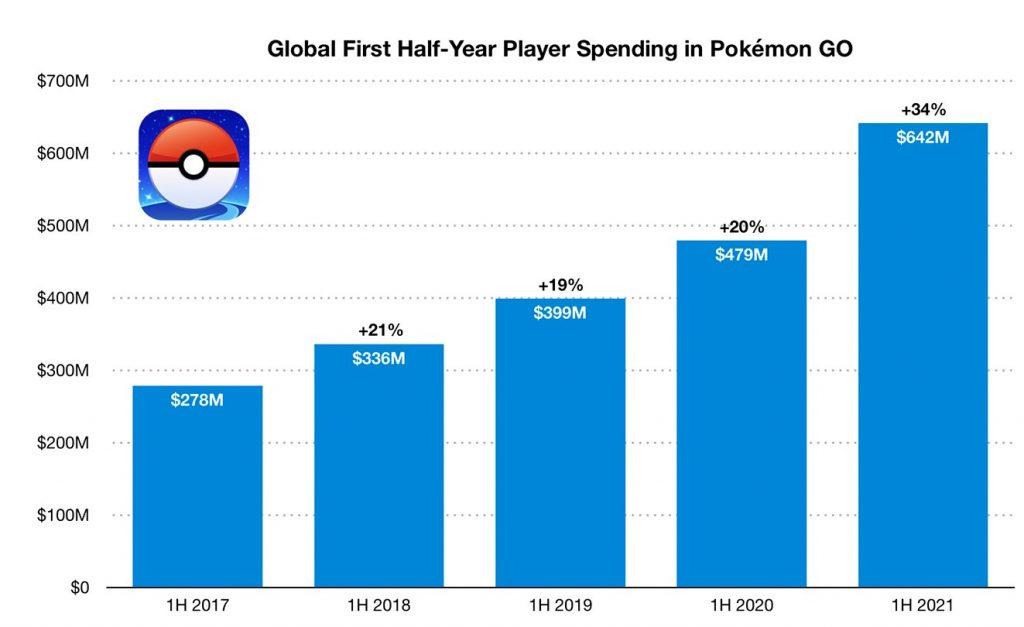La crescita di Pokémon GO di anno di anno, arrivando a guadagnare più di 5 miliardi dalla sua nascita.